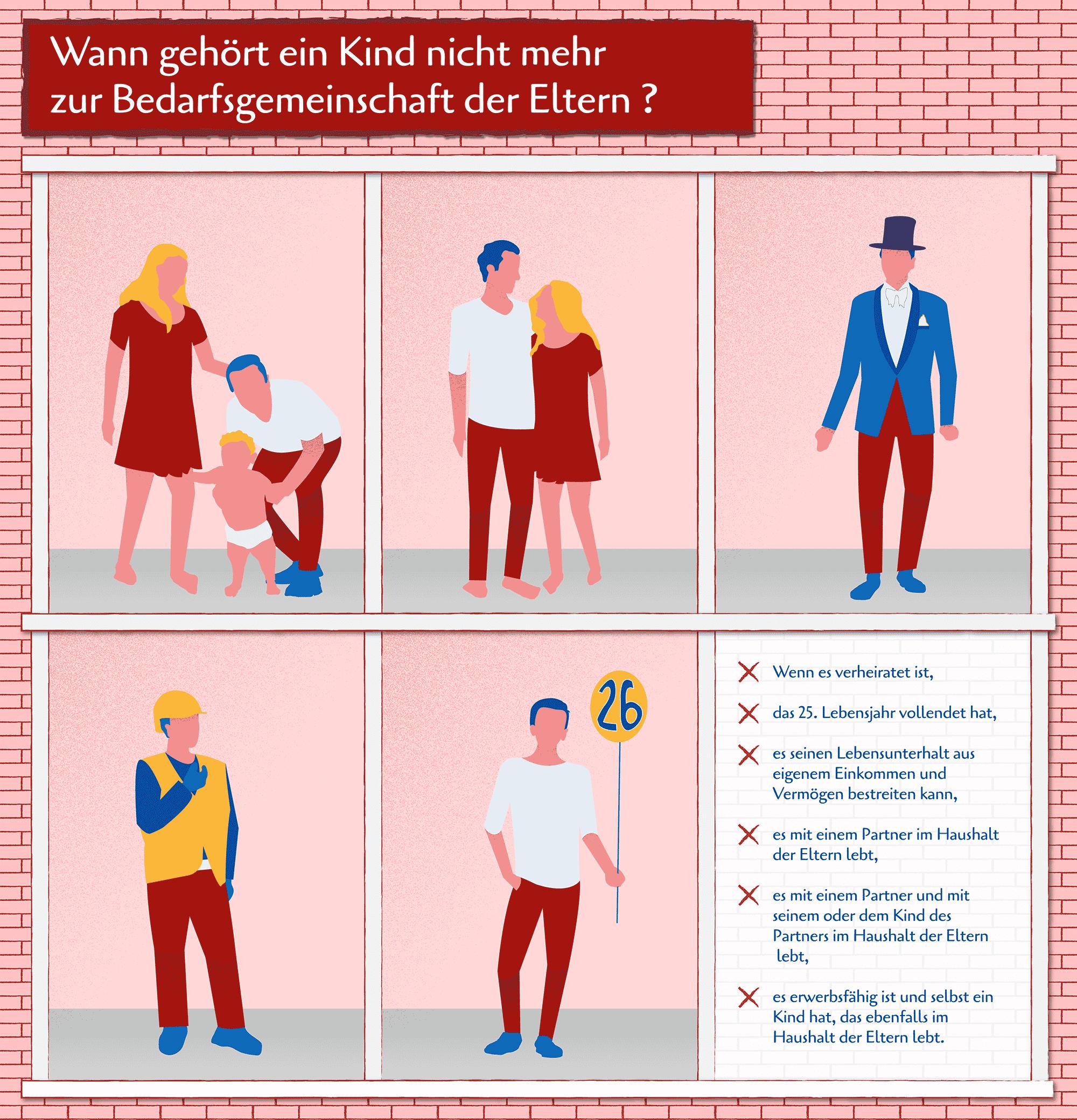 Unserer Grafik können Sie entnehmen, ab wann ein Kind nicht mehr zur Bedarfsgemeinschaft der Eltern gehört.